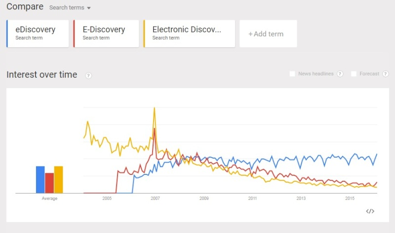 ediscovery - google trends