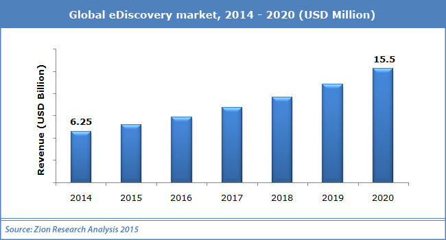 global_eDiscovery_market